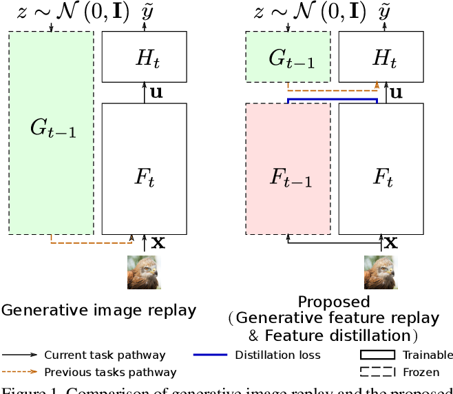 Figure 1 for Generative Feature Replay For Class-Incremental Learning