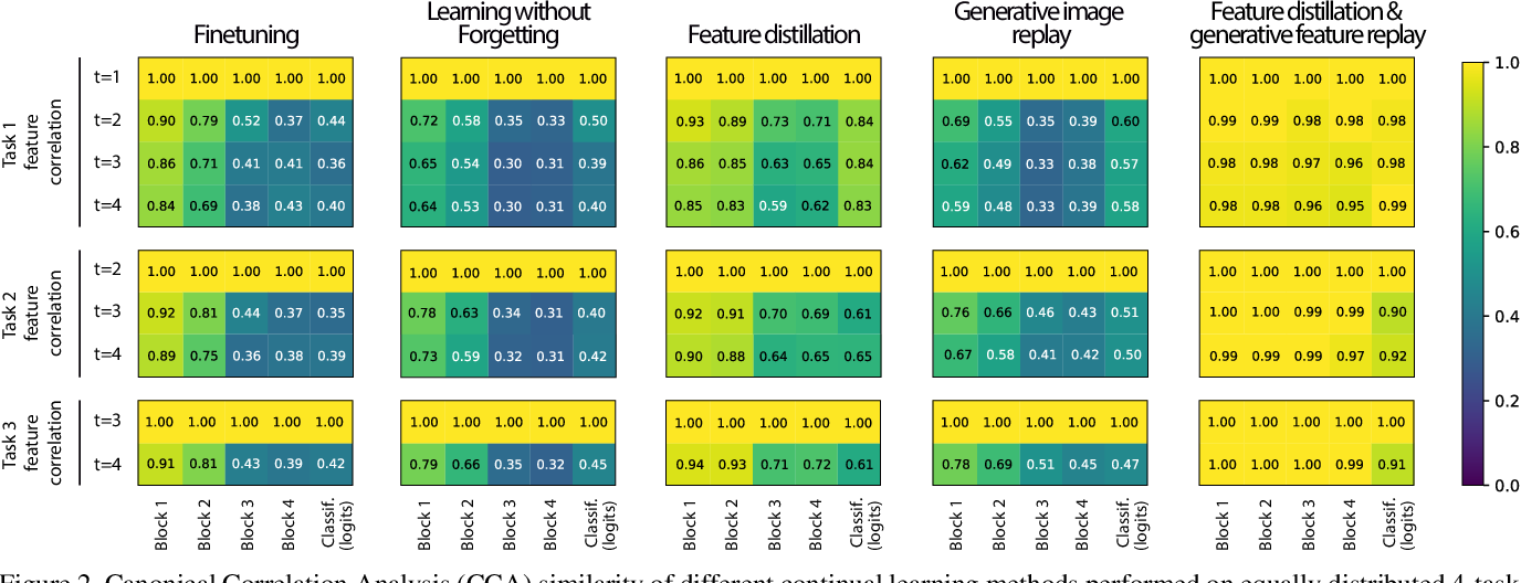 Figure 3 for Generative Feature Replay For Class-Incremental Learning