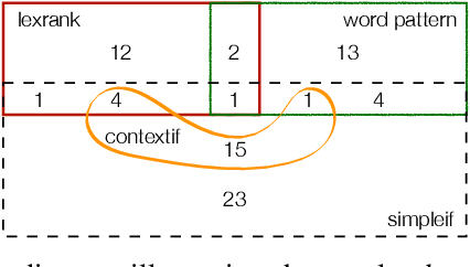 Figure 2 for Essential Sentences for Navigating Stack Overflow Answers