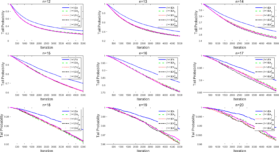 Figure 3 for Influence of the Binomial Crossover on Performance of Randomized Search Heuristics