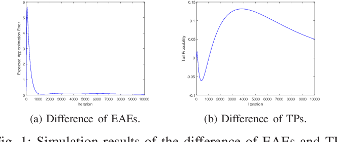 Figure 1 for Influence of the Binomial Crossover on Performance of Randomized Search Heuristics
