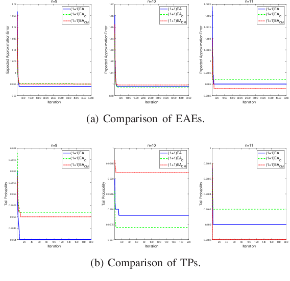 Figure 2 for Influence of the Binomial Crossover on Performance of Randomized Search Heuristics