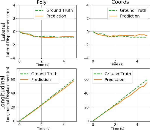 Figure 1 for Polynomial Trajectory Predictions for Improved Learning Performance