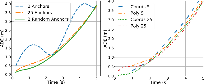 Figure 3 for Polynomial Trajectory Predictions for Improved Learning Performance
