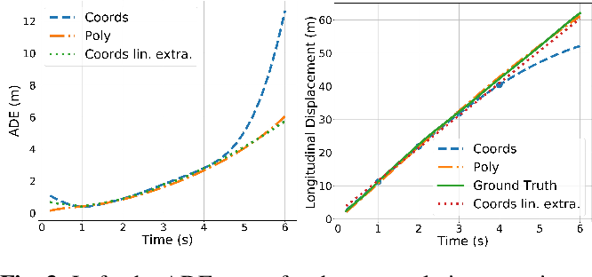 Figure 4 for Polynomial Trajectory Predictions for Improved Learning Performance