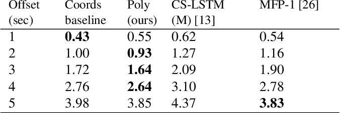 Figure 2 for Polynomial Trajectory Predictions for Improved Learning Performance