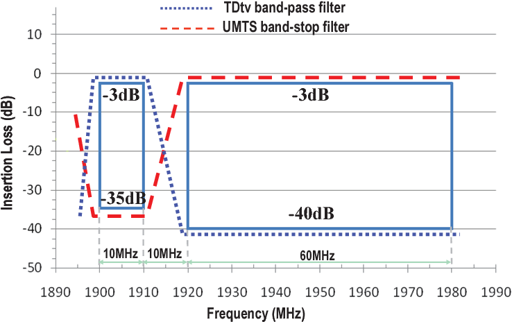 Temperature compensated band-pass and band-stop bulk-acoustic-wave