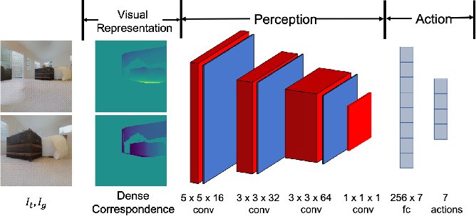 Figure 2 for Learning View and Target Invariant Visual Servoing for Navigation