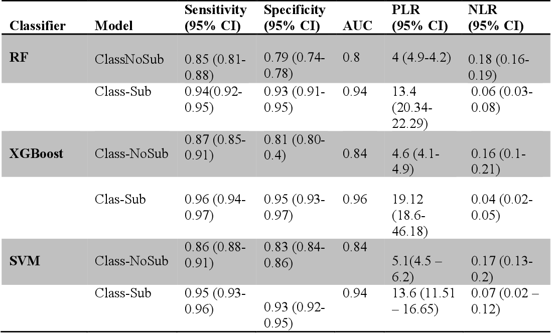 Figure 4 for On Classifying Sepsis Heterogeneity in the ICU: Insight Using Machine Learning