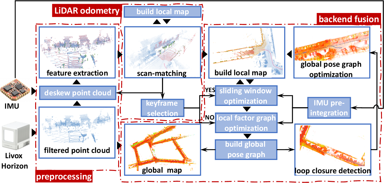 Figure 3 for Towards High-Performance Solid-State-LiDAR-Inertial Odometry and Mapping