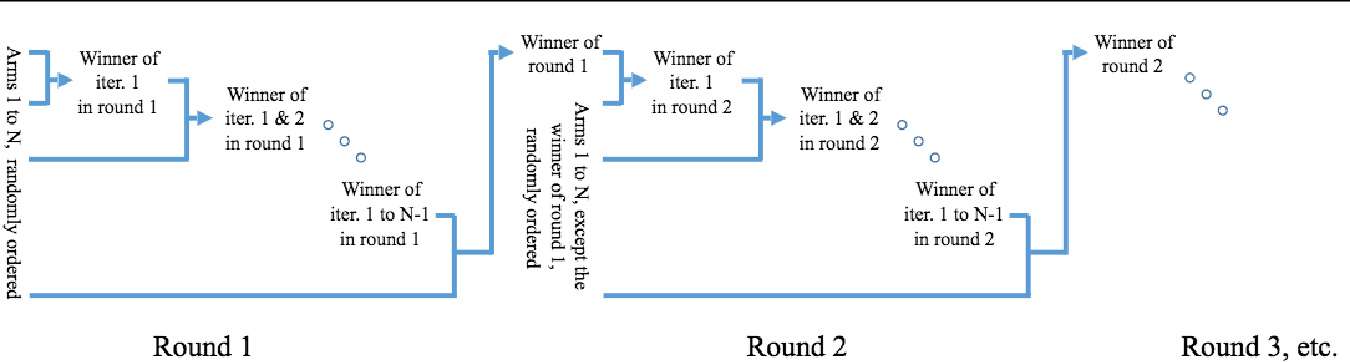 Figure 1 for Dueling Bandits With Weak Regret