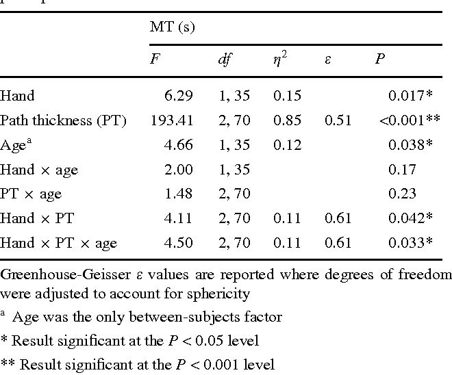 Reduced motor asymmetry in older adults when manually tracing paths ...