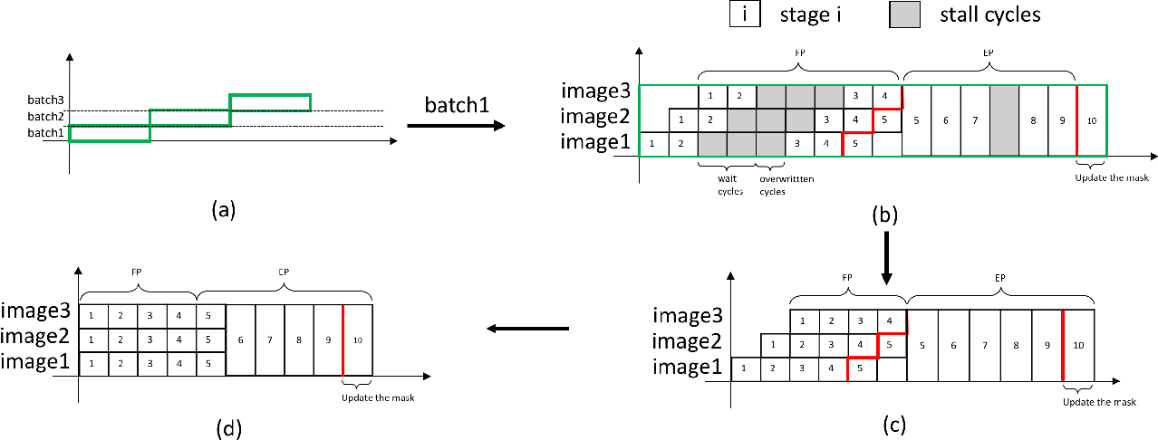 Figure 2 for Hardware Accelerator for Adversarial Attacks on Deep Learning Neural Networks