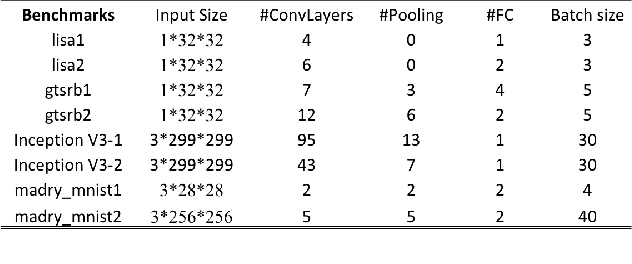 Figure 4 for Hardware Accelerator for Adversarial Attacks on Deep Learning Neural Networks