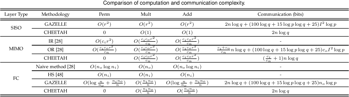 Figure 4 for CHEETAH: An Ultra-Fast, Approximation-Free, and Privacy-Preserved Neural Network Framework based on Joint Obscure Linear and Nonlinear Computations