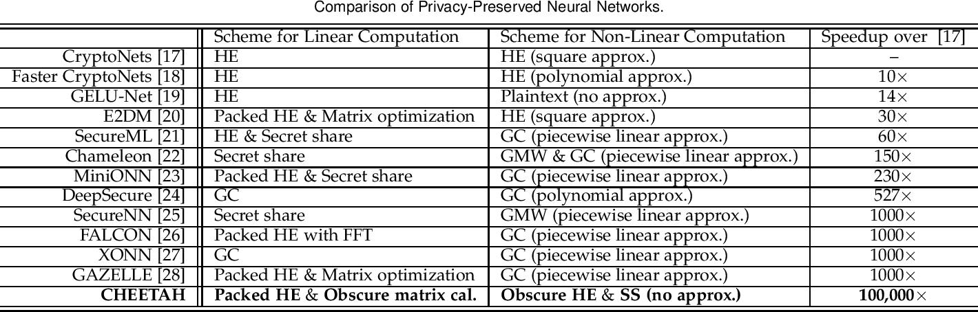 Figure 1 for CHEETAH: An Ultra-Fast, Approximation-Free, and Privacy-Preserved Neural Network Framework based on Joint Obscure Linear and Nonlinear Computations