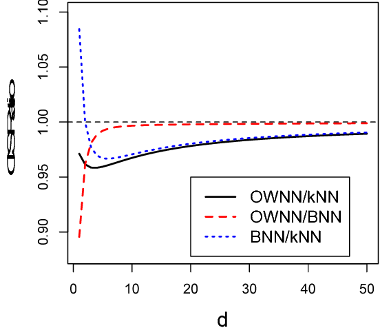 Figure 3 for Stabilized Nearest Neighbor Classifier and Its Statistical Properties