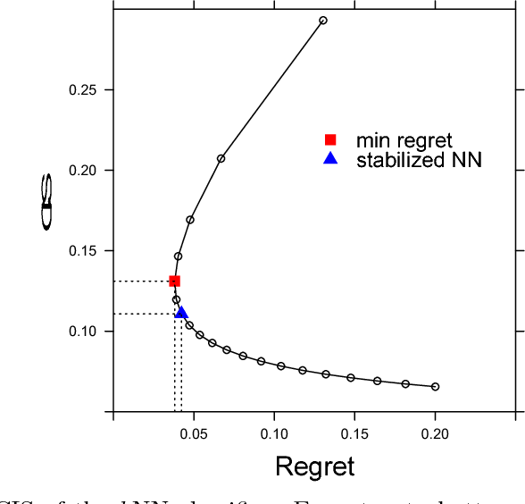 Figure 1 for Stabilized Nearest Neighbor Classifier and Its Statistical Properties
