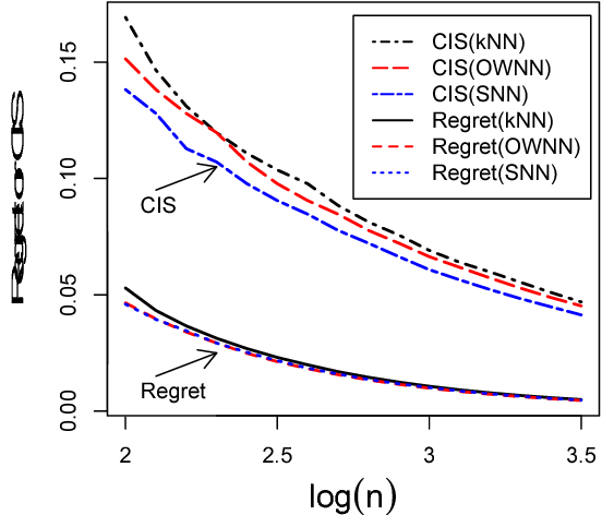 Figure 2 for Stabilized Nearest Neighbor Classifier and Its Statistical Properties