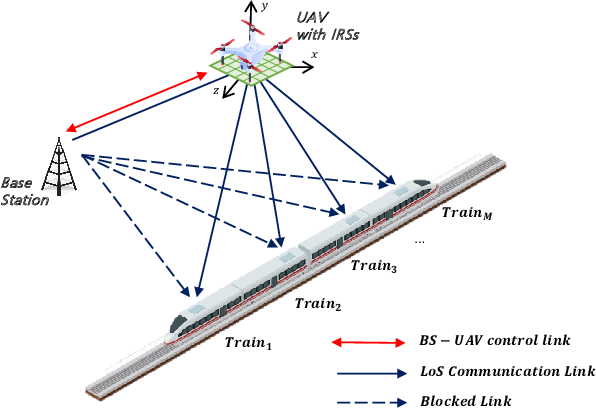 Figure 1 for Trajectory Optimization and Phase-Shift Design in IRS Assisted UAV Network for High Speed Trains