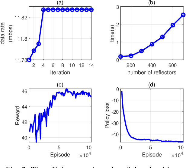 Figure 2 for Trajectory Optimization and Phase-Shift Design in IRS Assisted UAV Network for High Speed Trains