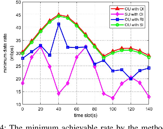 Figure 4 for Trajectory Optimization and Phase-Shift Design in IRS Assisted UAV Network for High Speed Trains