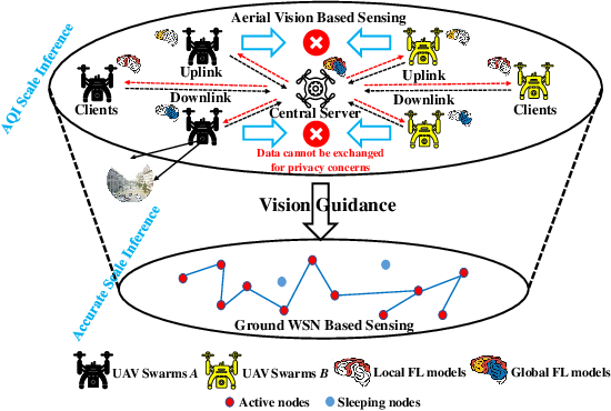 Figure 1 for Federated Learning in the Sky: Aerial-Ground Air Quality Sensing Framework with UAV Swarms