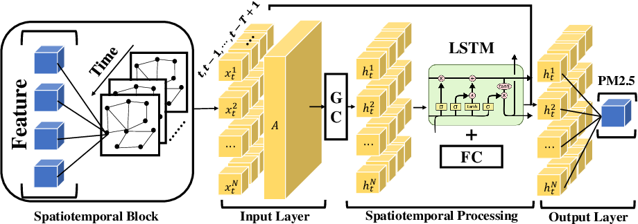 Figure 3 for Federated Learning in the Sky: Aerial-Ground Air Quality Sensing Framework with UAV Swarms