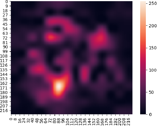 Figure 1 for Benchmark Visual Question Answer Models by using Focus Map