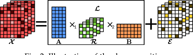 Figure 3 for Robust Kronecker Component Analysis