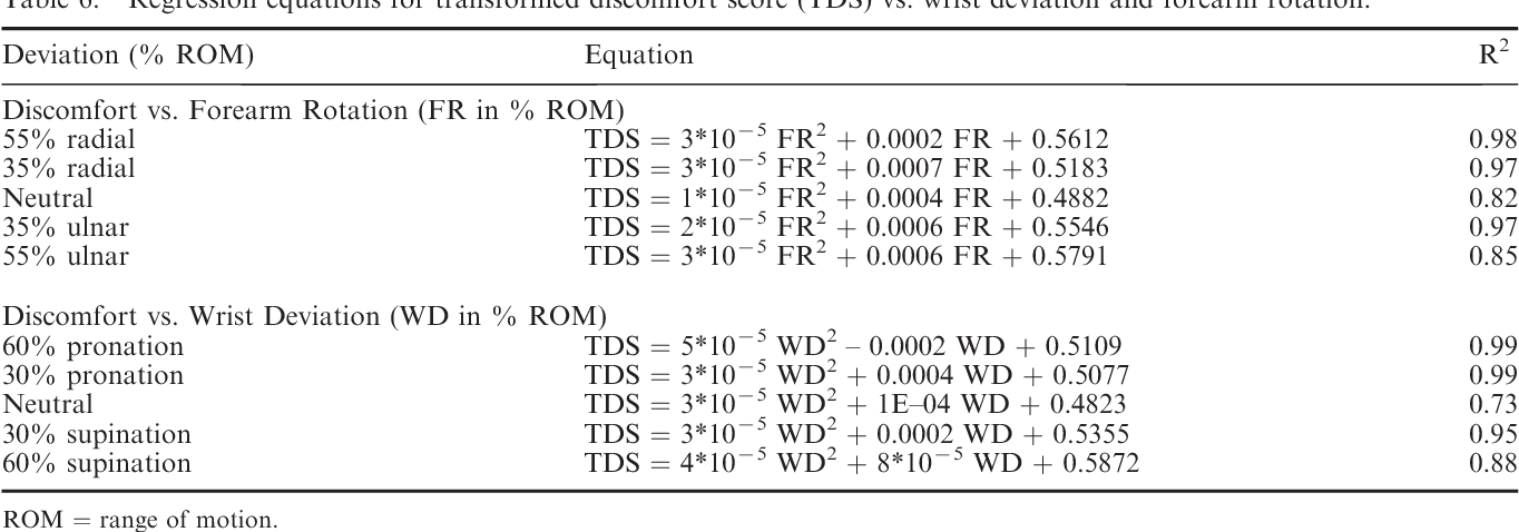 Table 6 From Effects Of Combined Wrist Deviation And Forearm