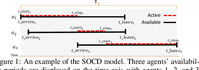 Figure 1 for Sequential Online Chore Division for Autonomous Vehicle Convoy Formation