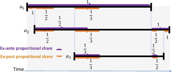 Figure 3 for Sequential Online Chore Division for Autonomous Vehicle Convoy Formation