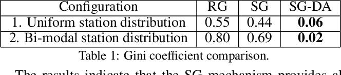 Figure 2 for Sequential Online Chore Division for Autonomous Vehicle Convoy Formation
