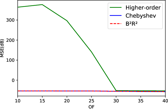 Figure 1 for Residual Recovery Algorithm For Modulo Sampling