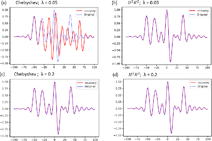 Figure 3 for Residual Recovery Algorithm For Modulo Sampling