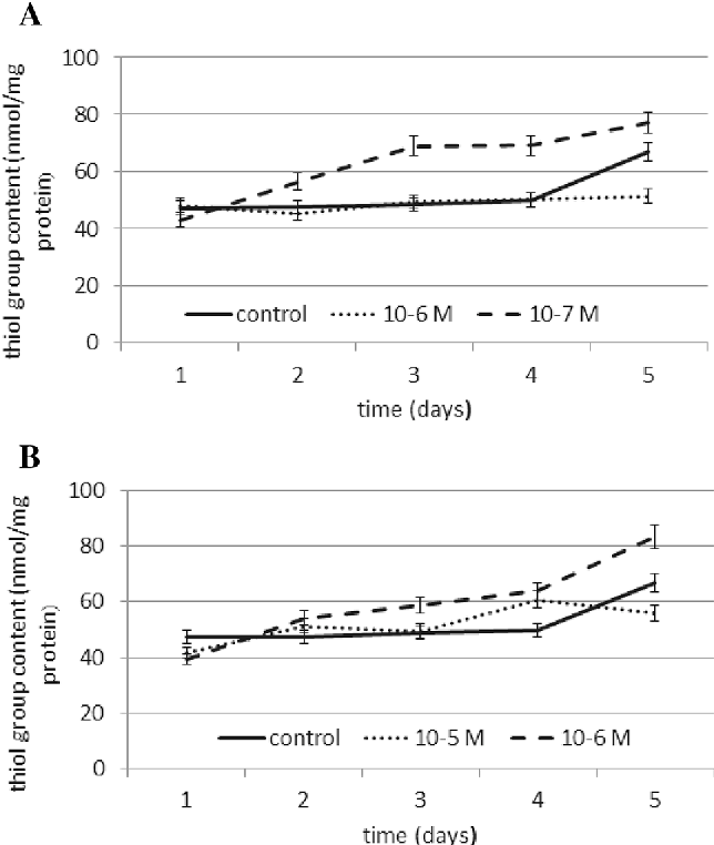 Fig. 7 The effect of selected concentrations of a N6-benzyladenine and b kinetin on SH group content during a 5-day incubation (SE\ 5 %)