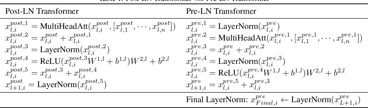Figure 2 for On Layer Normalization in the Transformer Architecture