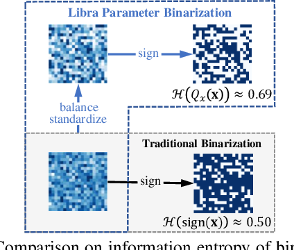 Figure 3 for IR-Net: Forward and Backward Information Retention for Highly Accurate Binary Neural Networks