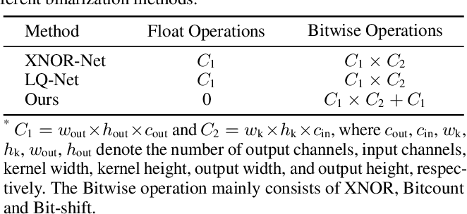 Figure 2 for IR-Net: Forward and Backward Information Retention for Highly Accurate Binary Neural Networks