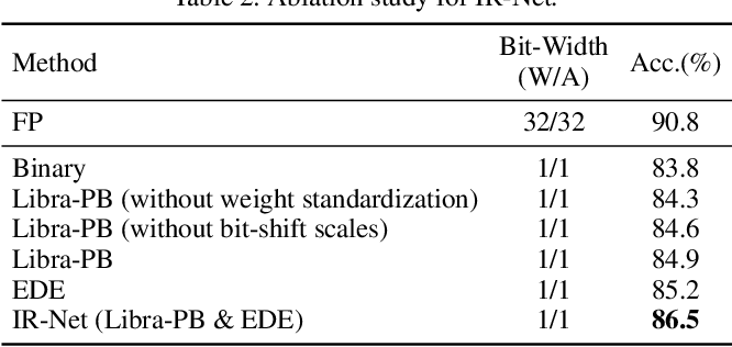Figure 4 for IR-Net: Forward and Backward Information Retention for Highly Accurate Binary Neural Networks