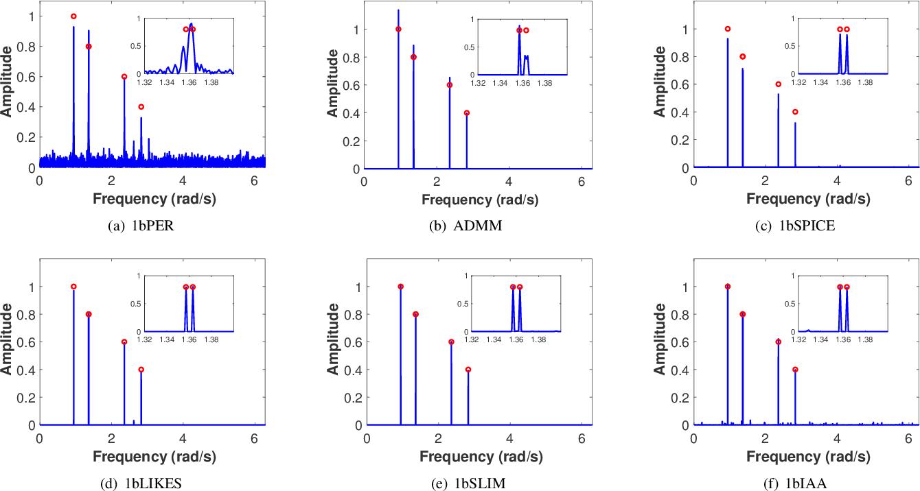 Figure 2 for Weighted SPICE Algorithms for Range-Doppler Imaging Using One-Bit Automotive Radar