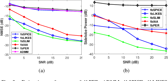Figure 3 for Weighted SPICE Algorithms for Range-Doppler Imaging Using One-Bit Automotive Radar