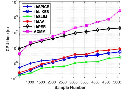 Figure 4 for Weighted SPICE Algorithms for Range-Doppler Imaging Using One-Bit Automotive Radar
