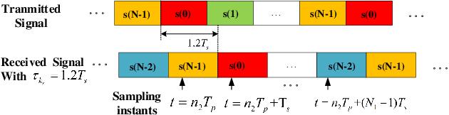 Figure 1 for Weighted SPICE Algorithms for Range-Doppler Imaging Using One-Bit Automotive Radar