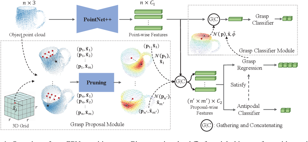 Figure 1 for Grasp Proposal Networks: An End-to-End Solution for Visual Learning of Robotic Grasps