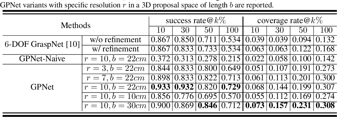 Figure 2 for Grasp Proposal Networks: An End-to-End Solution for Visual Learning of Robotic Grasps