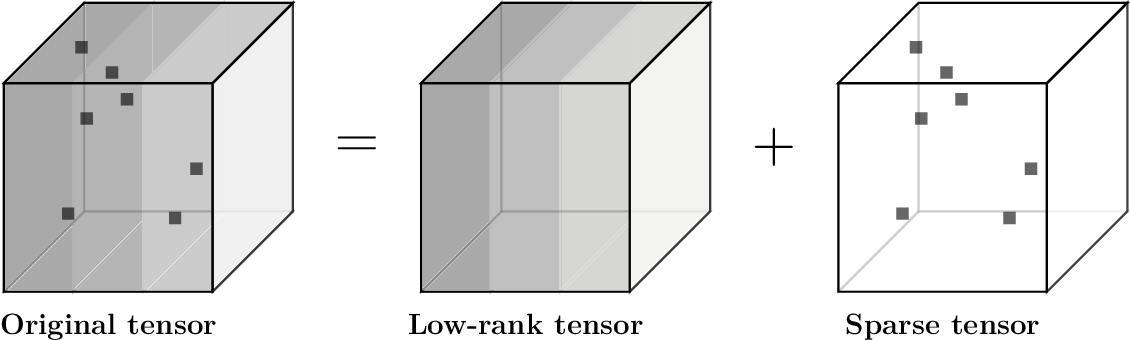 Figure 1 for Frequency-Weighted Robust Tensor Principal Component Analysis