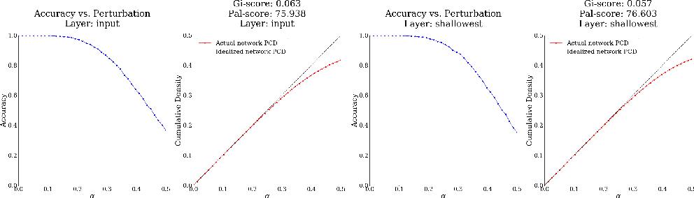 Figure 1 for Gi and Pal Scores: Deep Neural Network Generalization Statistics