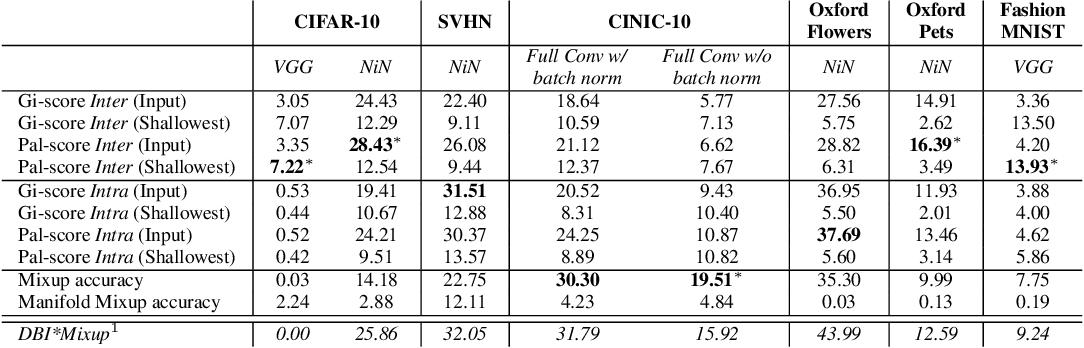 Figure 2 for Gi and Pal Scores: Deep Neural Network Generalization Statistics
